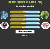 Fredric Brillant vs Aaron Long h2h player stats