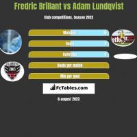 Fredric Brillant vs Adam Lundqvist h2h player stats