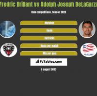 Fredric Brillant vs Adolph Joseph DeLaGarza h2h player stats