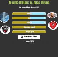 Fredric Brillant vs Aljaz Struna h2h player stats