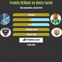 Fredric Brillant vs Amro Tarek h2h player stats