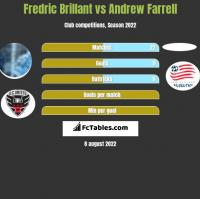 Fredric Brillant vs Andrew Farrell h2h player stats