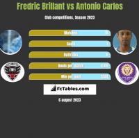 Fredric Brillant vs Antonio Carlos h2h player stats
