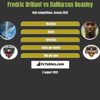 Fredric Brillant vs DaMarcus Beasley h2h player stats