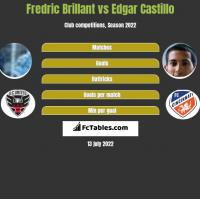 Fredric Brillant vs Edgar Castillo h2h player stats