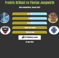 Fredric Brillant vs Florian Jungwirth h2h player stats
