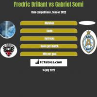 Fredric Brillant vs Gabriel Somi h2h player stats