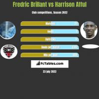 Fredric Brillant vs Harrison Afful h2h player stats