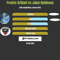 Fredric Brillant vs Jalen Robinson h2h player stats