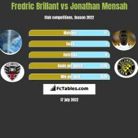 Fredric Brillant vs Jonathan Mensah h2h player stats