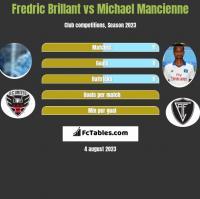 Fredric Brillant vs Michael Mancienne h2h player stats