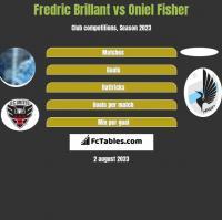 Fredric Brillant vs Oniel Fisher h2h player stats
