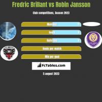 Fredric Brillant vs Robin Jansson h2h player stats