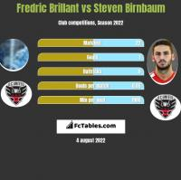 Fredric Brillant vs Steven Birnbaum h2h player stats