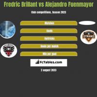 Fredric Brillant vs Alejandro Fuenmayor h2h player stats