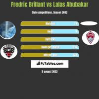 Fredric Brillant vs Lalas Abubakar h2h player stats