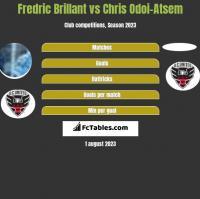 Fredric Brillant vs Chris Odoi-Atsem h2h player stats