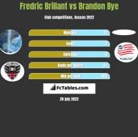 Fredric Brillant vs Brandon Bye h2h player stats