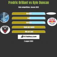 Fredric Brillant vs Kyle Duncan h2h player stats