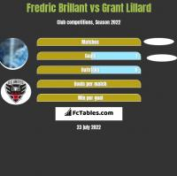 Fredric Brillant vs Grant Lillard h2h player stats