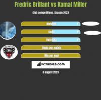 Fredric Brillant vs Kamal Miller h2h player stats