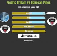 Fredric Brillant vs Donovan Pines h2h player stats