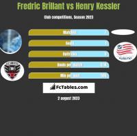 Fredric Brillant vs Henry Kessler h2h player stats