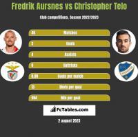 Fredrik Aursnes vs Christopher Telo h2h player stats