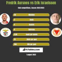 Fredrik Aursnes vs Erik Israelsson h2h player stats