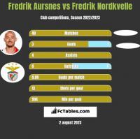 Fredrik Aursnes vs Fredrik Nordkvelle h2h player stats