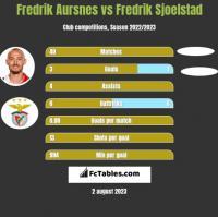 Fredrik Aursnes vs Fredrik Sjoelstad h2h player stats
