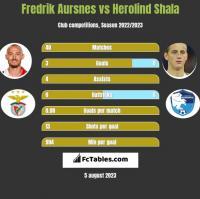 Fredrik Aursnes vs Herolind Shala h2h player stats