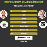 Fredrik Aursnes vs Jone Samuelsen h2h player stats