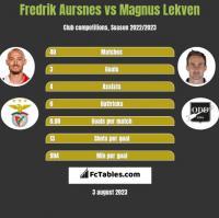 Fredrik Aursnes vs Magnus Lekven h2h player stats