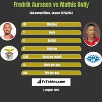 Fredrik Aursnes vs Mathis Bolly h2h player stats