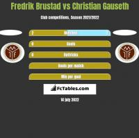Fredrik Brustad vs Christian Gauseth h2h player stats