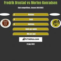 Fredrik Brustad vs Morten Konradsen h2h player stats
