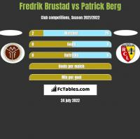 Fredrik Brustad vs Patrick Berg h2h player stats