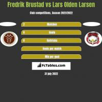 Fredrik Brustad vs Lars Olden Larsen h2h player stats
