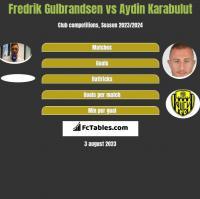 Fredrik Gulbrandsen vs Aydin Karabulut h2h player stats