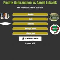 Fredrik Gulbrandsen vs Daniel Lukasik h2h player stats
