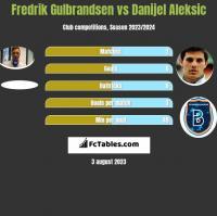 Fredrik Gulbrandsen vs Danijel Aleksic h2h player stats