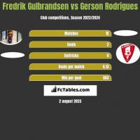 Fredrik Gulbrandsen vs Gerson Rodrigues h2h player stats