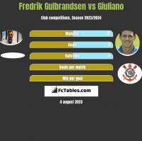 Fredrik Gulbrandsen vs Giuliano h2h player stats