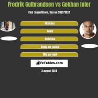 Fredrik Gulbrandsen vs Gokhan Inler h2h player stats