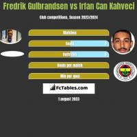Fredrik Gulbrandsen vs Irfan Can Kahveci h2h player stats