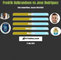 Fredrik Gulbrandsen vs Jese Rodriguez h2h player stats