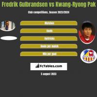 Fredrik Gulbrandsen vs Kwang-Ryong Pak h2h player stats