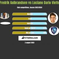Fredrik Gulbrandsen vs Luciano Dario Vietto h2h player stats