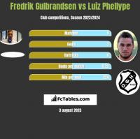 Fredrik Gulbrandsen vs Luiz Phellype h2h player stats
